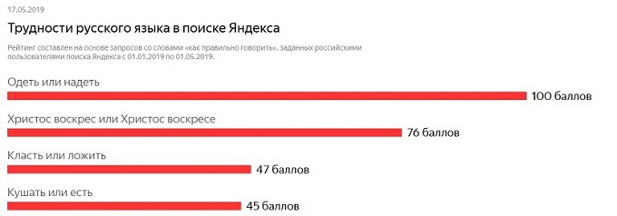 Zaprosy_Yandex_kak_pravilno_govorit.jpg